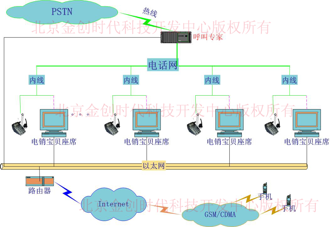 呼叫中心系统结构示意图