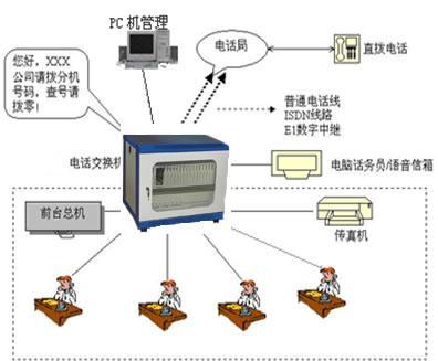 程控电话交换机系统解决方案/北京金创时代科技开发